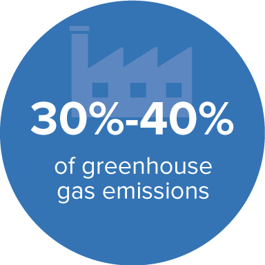 Greenhouse Gas Emissions Quote